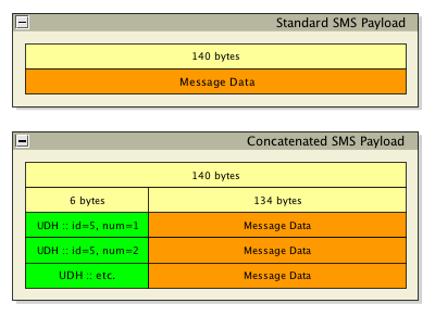 what is Concatenated SMS